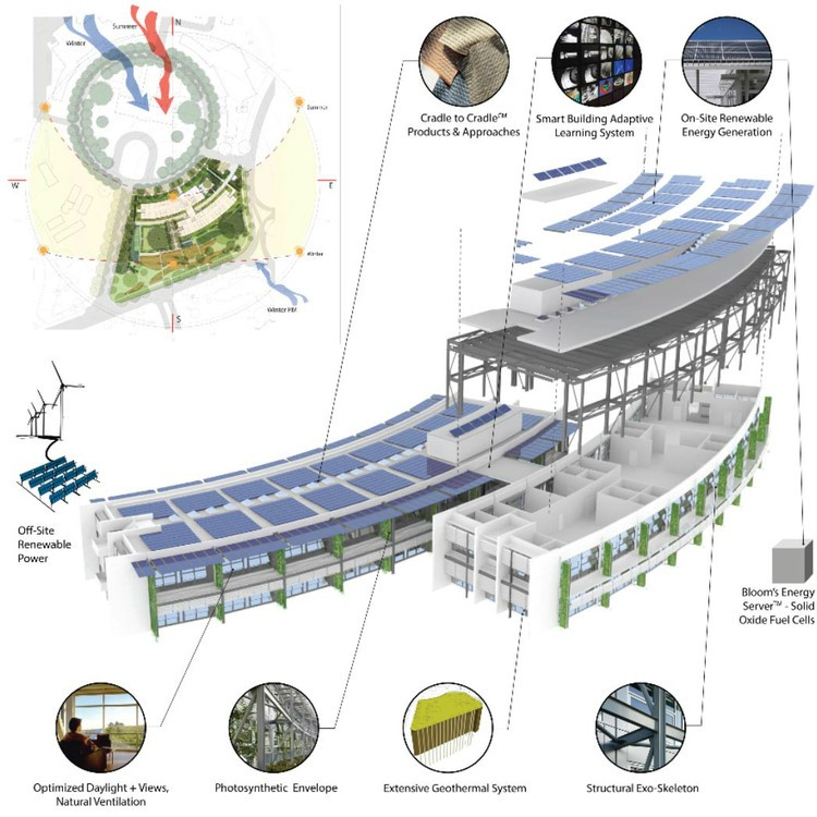 Diagram, NASA Sustainability Base. Image © William McDonough + Partners